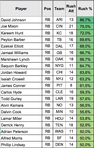 Top 20 Rushing Share.png