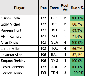 Top 10 RZ Rushes