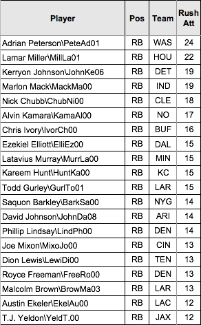 Top 20 Rushes