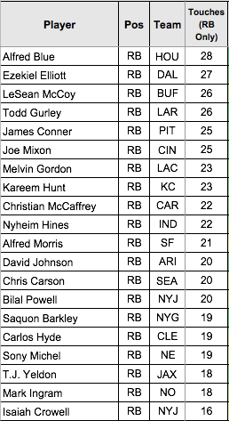 Top 20 Touches