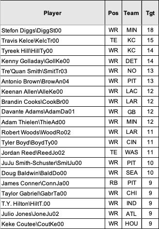 Top 20 Targets