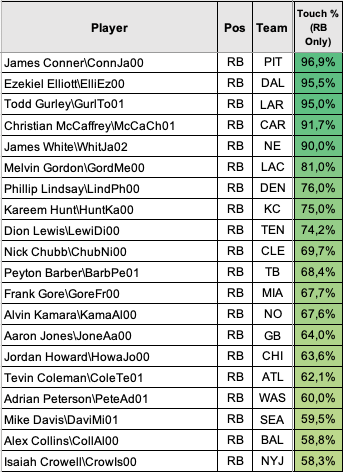 Top 20 Touch %